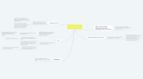 Mind Map: Tocar el mundo