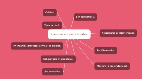 Mind Map: Comunicadores Virtuales.