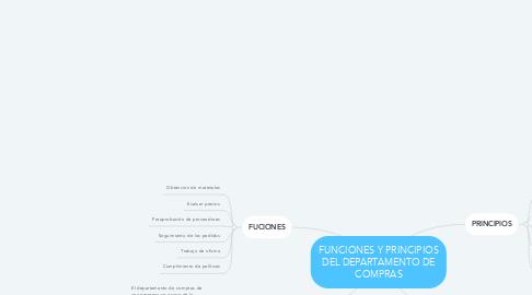 Mind Map: FUNCIONES Y PRINCIPIOS DEL DEPARTAMENTO DE COMPRAS