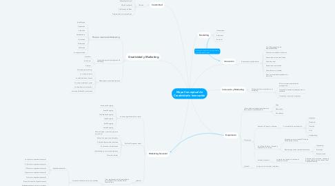 Mind Map: Mapa Conceptual de Creatividad e Innovación