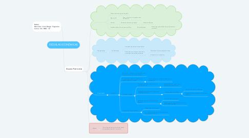 Mind Map: ESCUELAS ECONÓMICAS