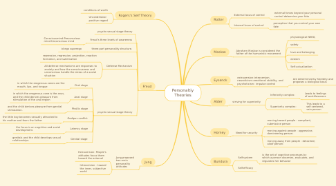 Mind Map: Personaltiy Theories