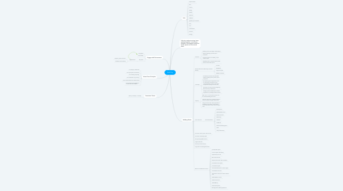 Mind Map: Soft City