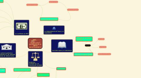 """Mind Map: """"FEDERALISMO Y CENTRALISMO EN EL DEBATE CONSTITUCIONAL"""" (1)"""