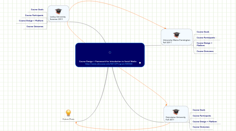 Mind Map: Course Design + Framework for Introduction to Social Media     http://www.educause.edu/NC12/Program/SESS45