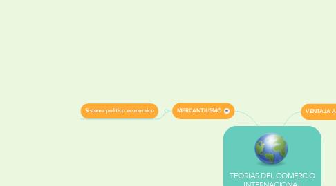 Mind Map: TEORIAS DEL COMERCIO INTERNACIONAL