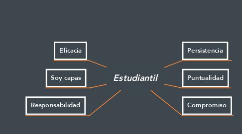 Mind Map: Estudiantil