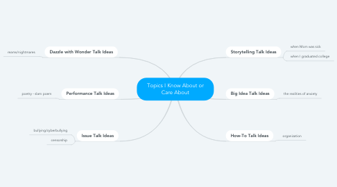 Mind Map: Topics I Know About or Care About