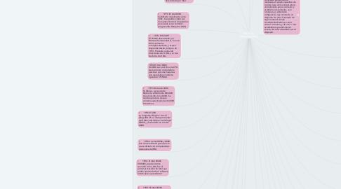 Mind Map: Historia de microprocesadores