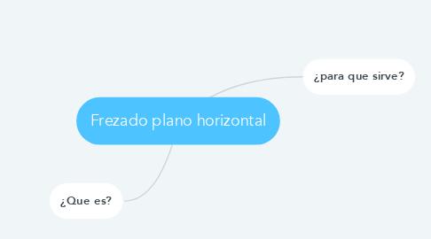 Mind Map: Frezado plano horizontal