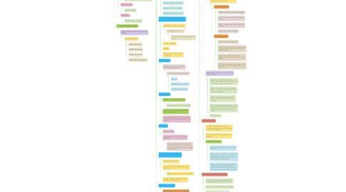 Mind Map: EXPLORACIÓN NEUROLÓGICA (1)
