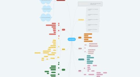 Mind Map: ธาตุแทรนซิชัน