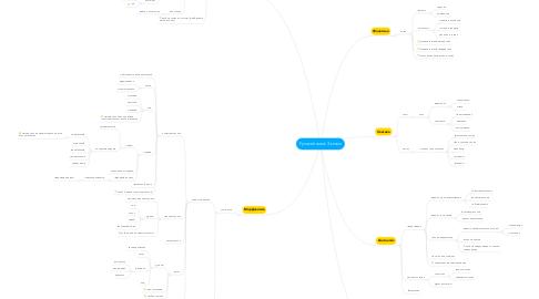 Mind Map: Русский язык 3 класс
