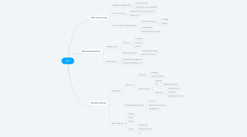 Mind Map: Dthu