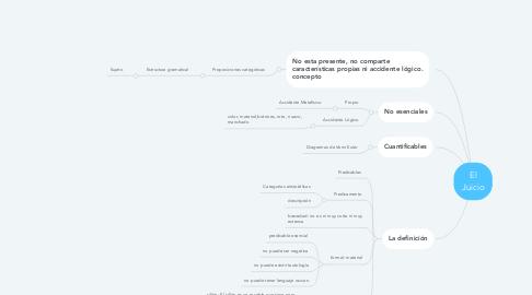 Mind Map: El Juicio