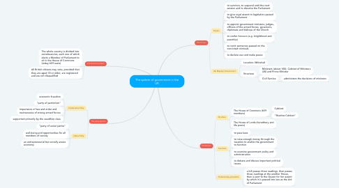 Mind Map: The system of government in the UK