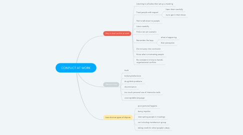 Mind Map: CONFLICT AT WORK