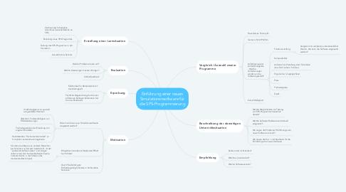 Mind Map: Einführung einer neuen Simulationsnsoftware für die SPS-Programmierung