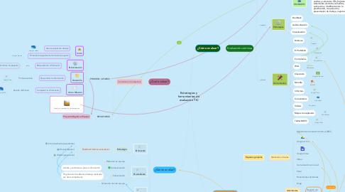 Mind Map: Estrategias y herramientas de evaluación TIC