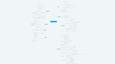 Mind Map: COVID-19: other issues