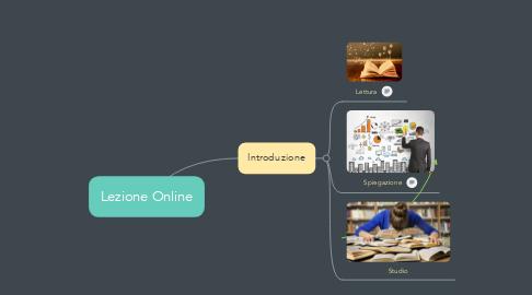 Mind Map: Lezione Online