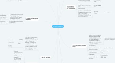 Mind Map: Familles de médicaments