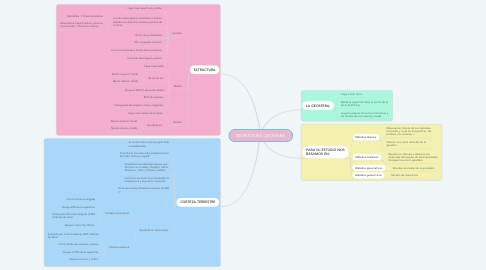 Mind Map: ESTRUCTURA GEOSFERA