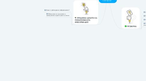 Mind Map: Стратегии за търсене на информация в интернет