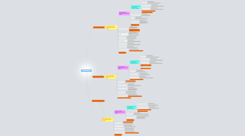Mind Map: The Kola Company Project