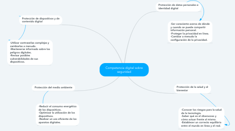 Mind Map: Competencia digital sobre seguridad