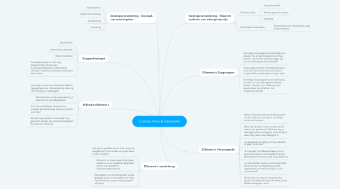 Mind Map: Corona Virus & Dementie