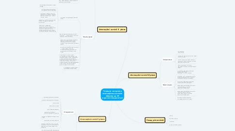 Mind Map: Порядок створення атестаційних комісій. Щороку до 20 вересня створюються