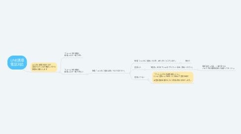Mind Map: LINE誘導 電話対応