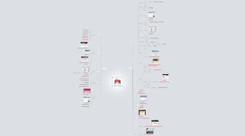 Mind Map: ClassiPress Websites