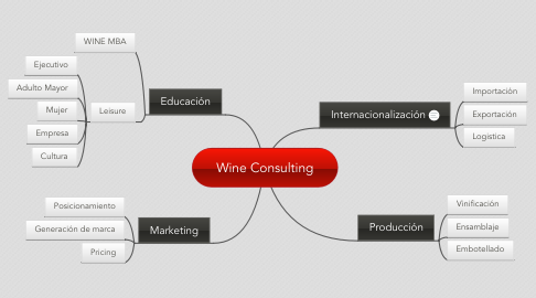 Mind Map: Wine Consulting