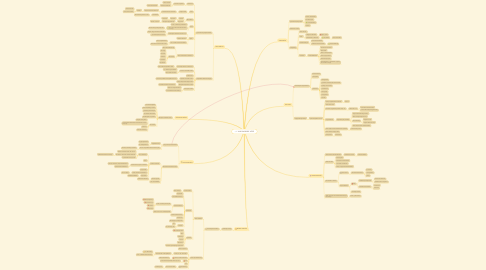Mind Map: I. VILÁGHÁBORÚ VÉGE