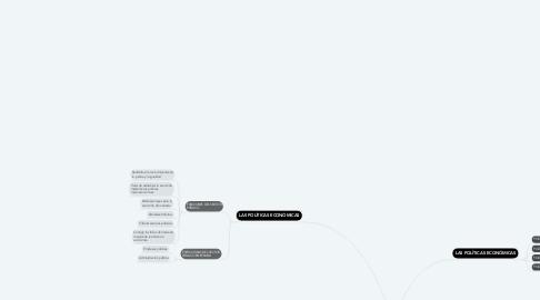 Mind Map: LA INTERVENCIÓN DEL ESTADO EN LA ECONOMÍA