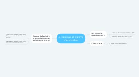 Mind Map: E-logistique et système d'information