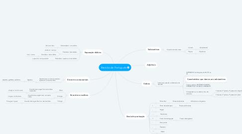 Mind Map: Revisão de Português
