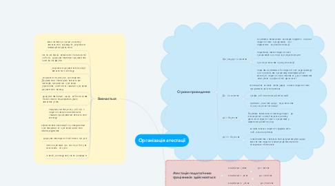 Mind Map: Організація атестації