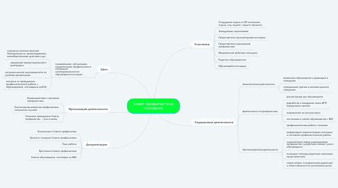 Mind Map: Совет профилактики колледжа
