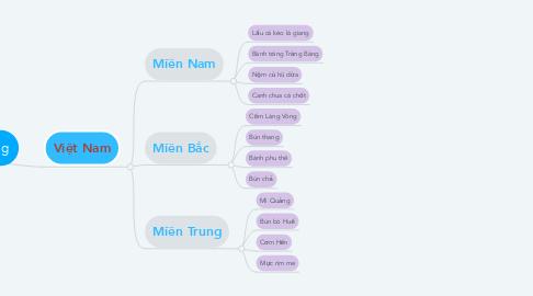 Mind Map: Các món ăn phương Đông