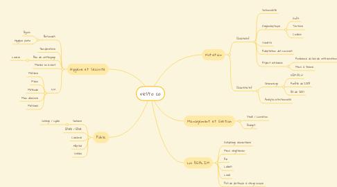 Mind Map: resto co