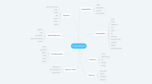 Mind Map: zorginstellingen