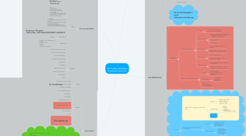 Mind Map: 1 Psychopharmakologie/ Medikamentenkunde