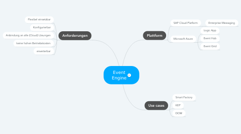 Mind Map: Event Engine