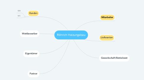 Mind Map: Röhrich Heizungsbau