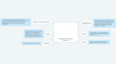 """Mind Map: Персонажі """"Три зозулі з поклоном"""""""