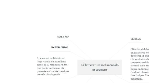 Mind Map: La letteratura nel secondo ottocento