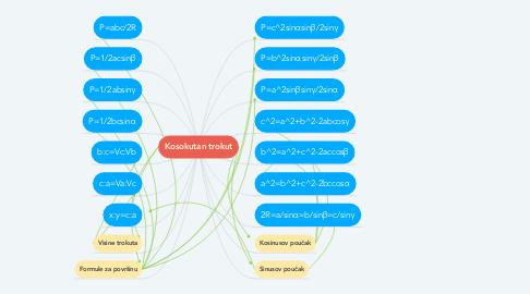 Mind Map: Kosokutan trokut
